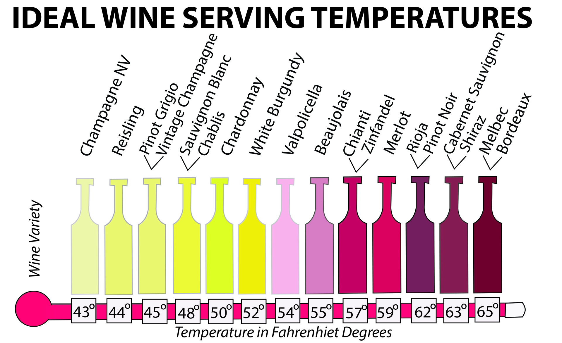 The Role Of Temperature Wine The Total Wine System